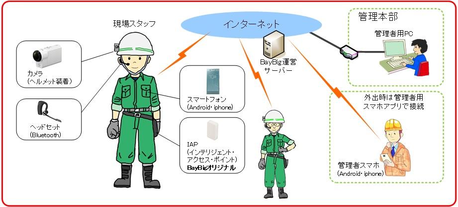 仮締切防水シート工法(KK-200037-A)